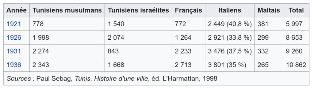 recensement des Italiens de Tunisie